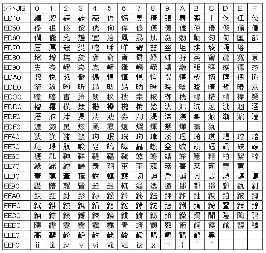 NEC選定IBM文字 IBM拡張文字 事前準備・操作等に関するお問い合わせ先 統合ヘルプデスク.